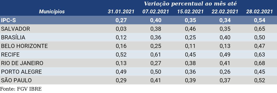 IPC-S Capitais de 28 de fevereiro de 2021