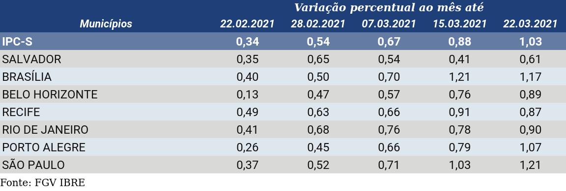 IPC-S Capitais de 22 de março de 2021